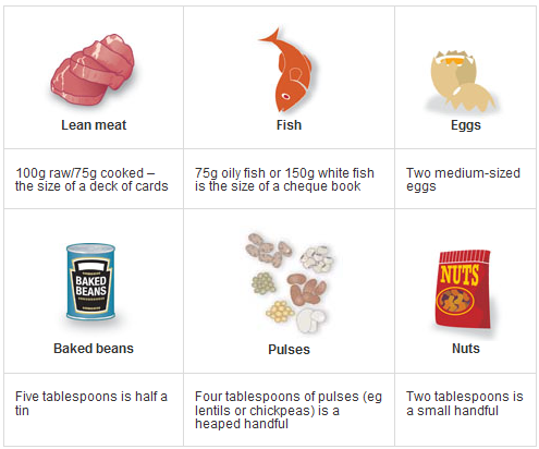Portion sizes how much rationing revisited for Serving size of fish